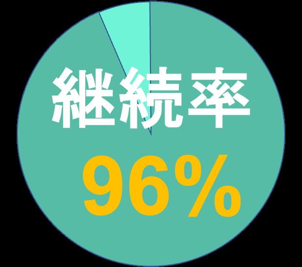 継続率96パーセント